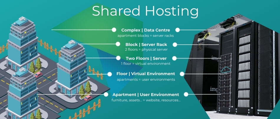 Shared Hosting - Complex Renting Analogy Graphic - HOSTAFRICA