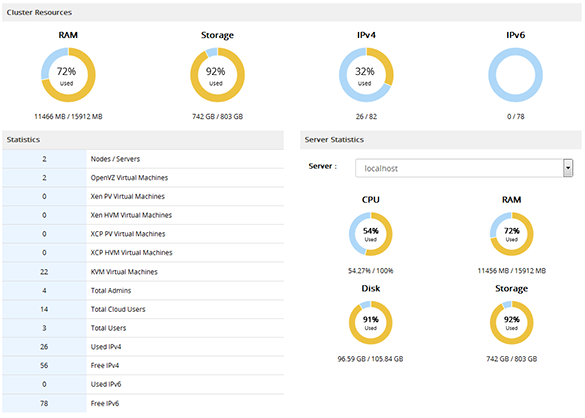 hostafrica reseller dashboard