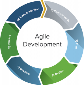 Project Management – Doing SCRUM the right way.